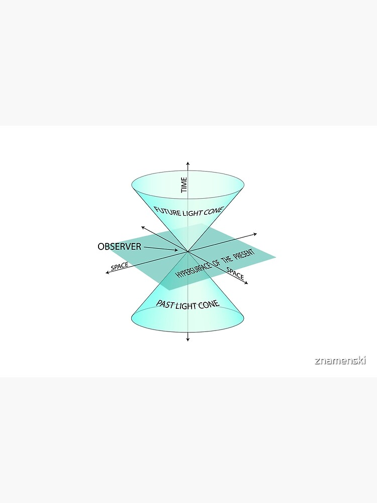 Time, observer, space, future light cone, past light cone, hypersurface of the present, future, light cone, past, light, cone, hypersurface, present by znamenski