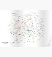 The Graph of Programming Paradigms Poster