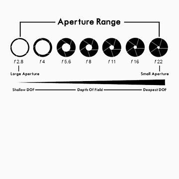 Aperture Chart by DJBellis