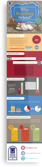Why Boarding School?: An Infographic on Public and Private Education by garyschde