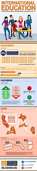 International Education: An Infographic About International Students in the US by garyschde