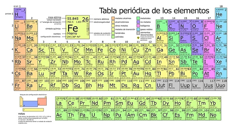Periodic table of elements in spanish tabla peridica de los periodic table of elements in spanish tabla peridica de los elementos by allhistory urtaz Images
