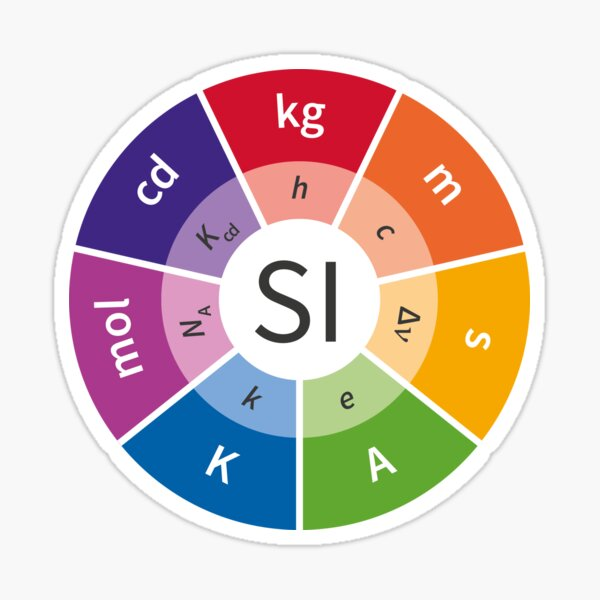 SI - International System of Units, System of measurement Sticker
