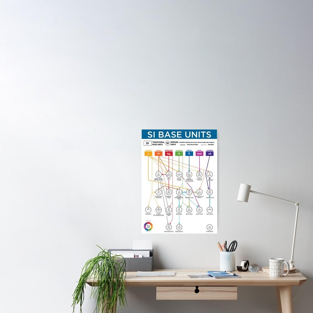 SI Base Units: Poster