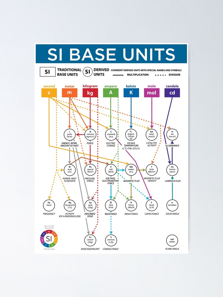 Alternate view of SI Base Units Poster