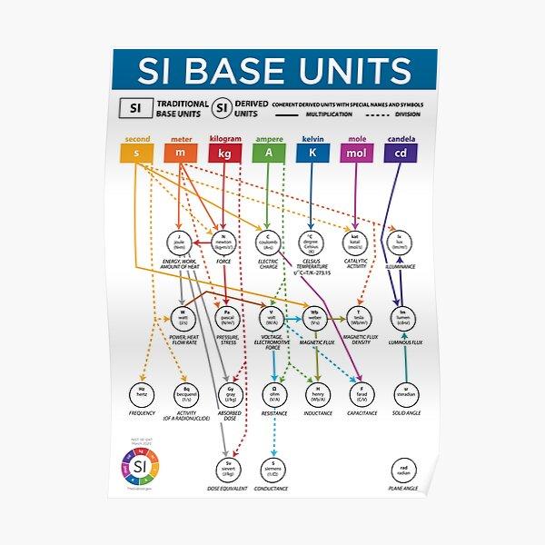 SI Base Units Poster