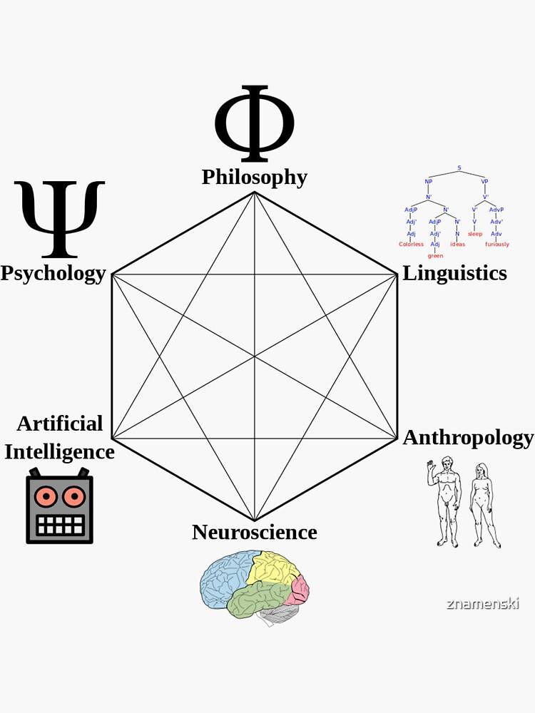 Cognitive Science Hexagon - научные направления, которые способствовали зарождению когнитивной науки by znamenski