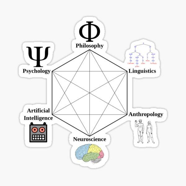 Cognitive Science Hexagon - научные направления, которые способствовали зарождению когнитивной науки Sticker