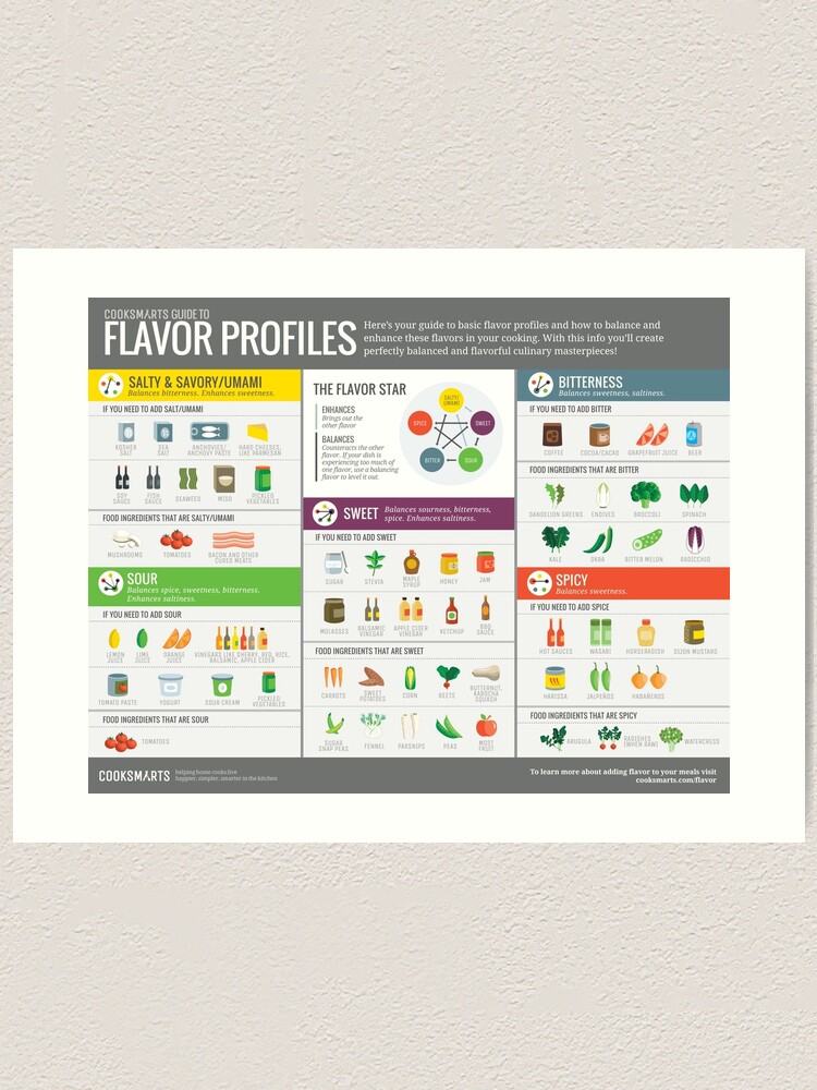Alternate view of Cook Smarts Guide to Flavor Profiles Art Print