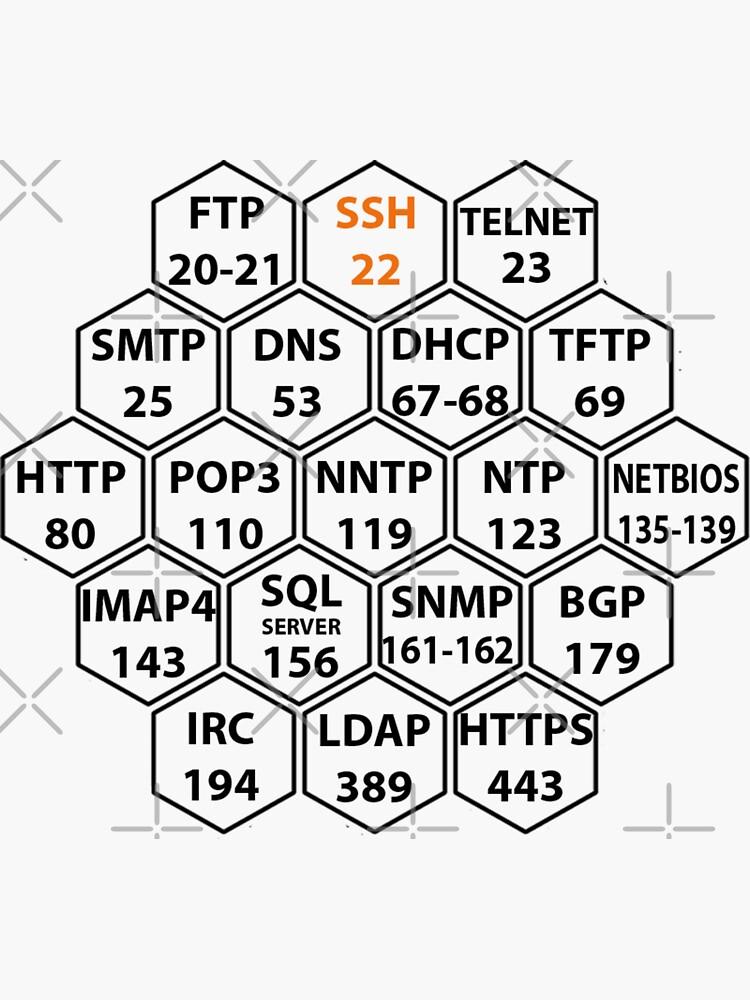 Hacker Port Numbers by clubtee