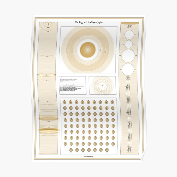 The Rings and Satellites of Jupiter Poster