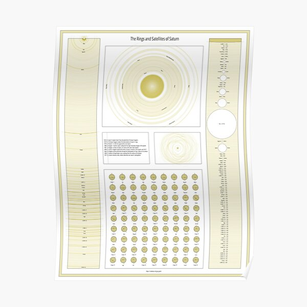 The Rings and Satellites of Saturn Poster