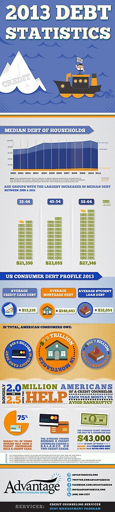 Infographic: 2013 Debt Statistics for US Consumers by AdvantageCCS