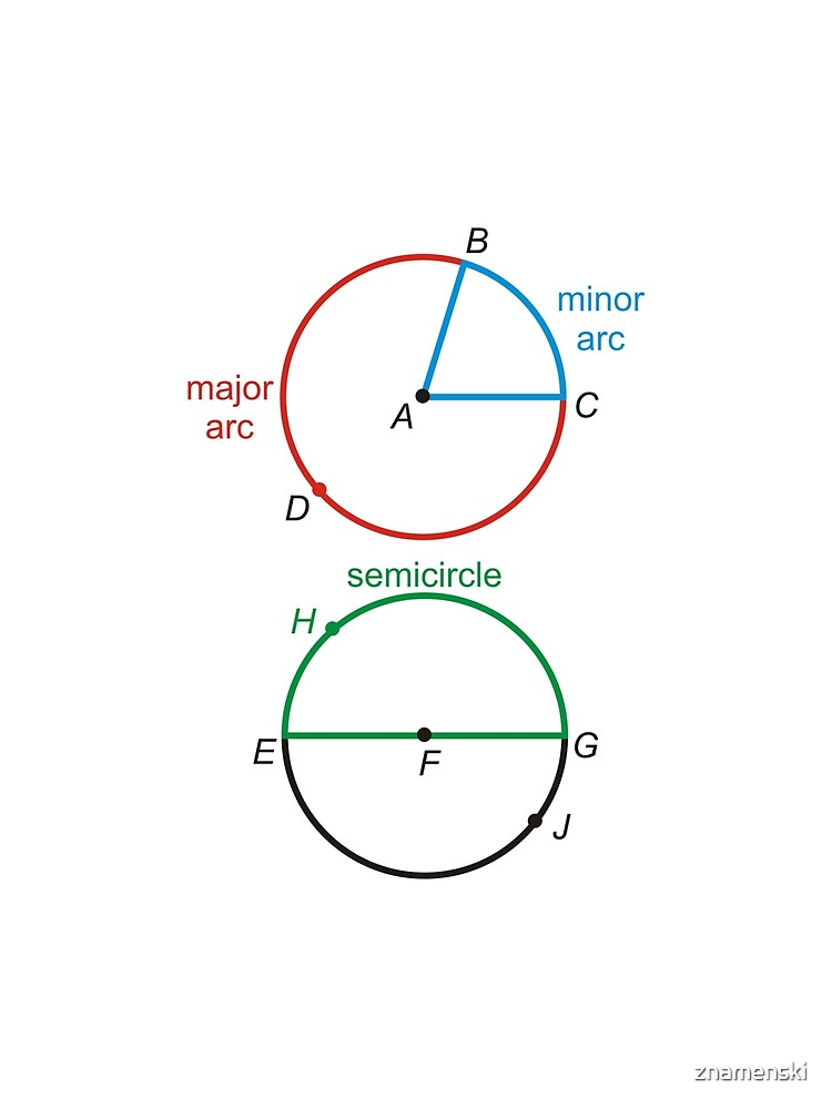 Geometry: Circle, Minor Arc, Major Arc, Semicircle, Diameter, Radius by znamenski