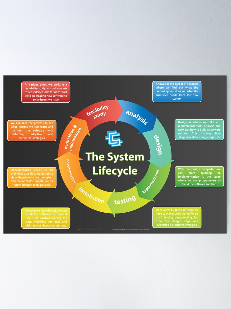 Alternate view of Systems Development Lifecycle Poster