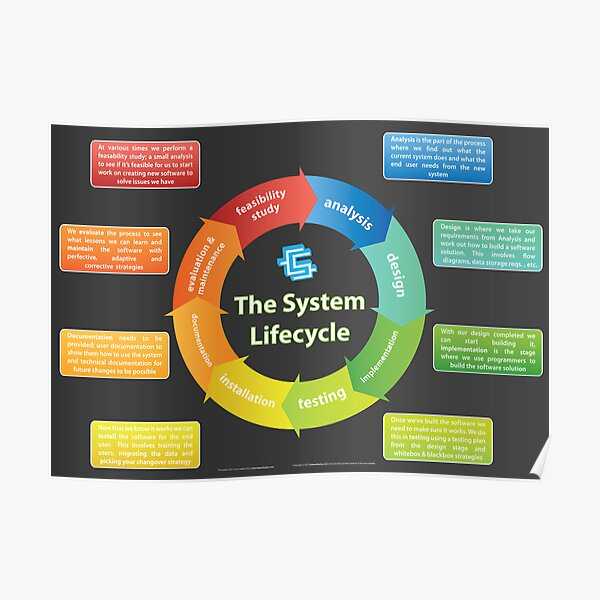 Systems Development Lifecycle Poster