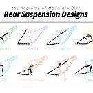 the Anatomy of Mountain Bike Rear Suspension Designs by jarodface