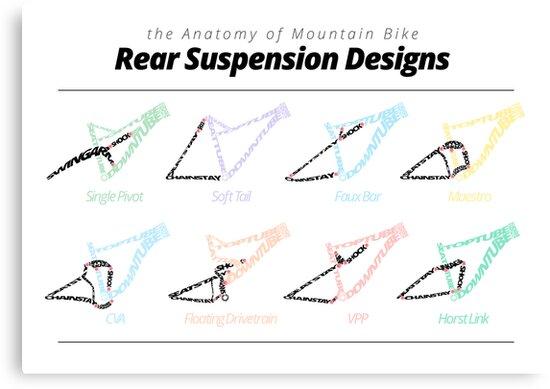 Lienzos «la anatomía de los diseños de suspensión trasera de ...