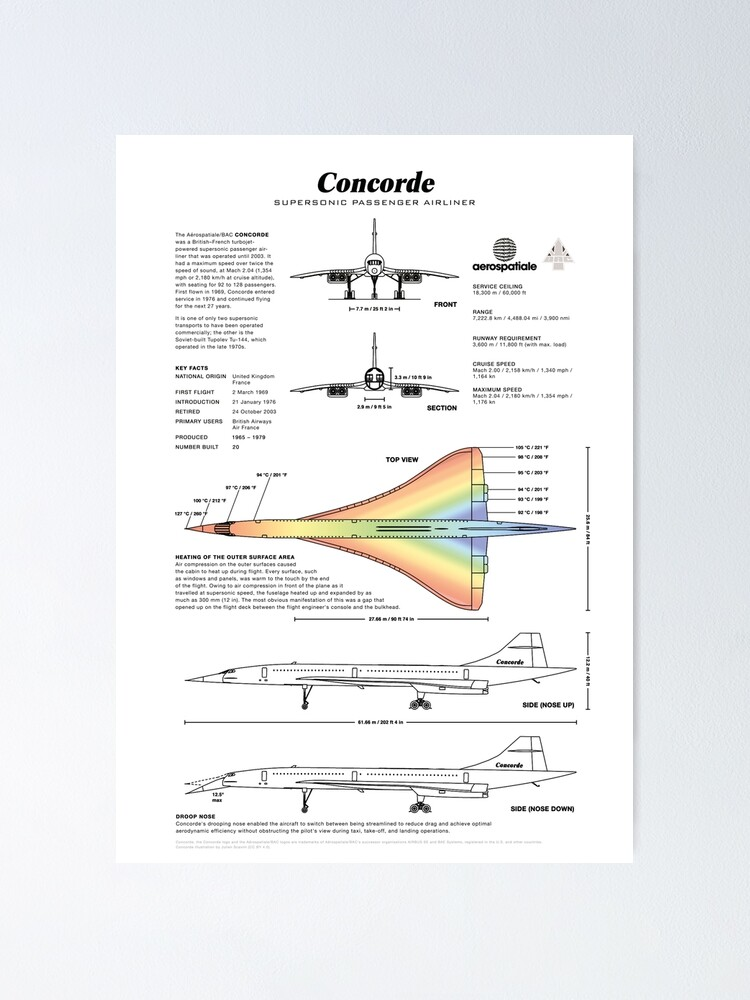 Alternate view of Concorde Supersonic Airliner Blueprint (white) Poster