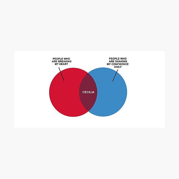 Diagrama de Cecilia Venn Lámina fotográfica