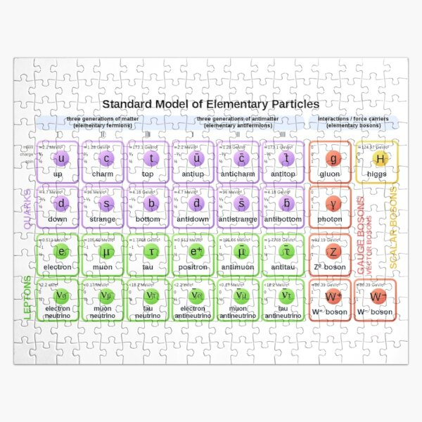 #Standard #Model of #Elementary #Particles Jigsaw Puzzle
