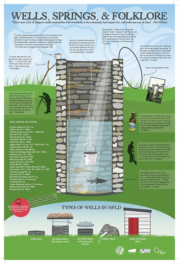 ICH Wells and Springs Infographic by ichnewfoundland