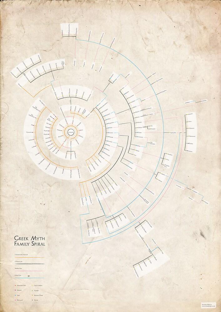 Greek Myth Family Spiral (Infographic) by SeverinoR