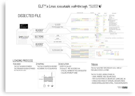 ELF101 a Linux executable walkthrough by Ange Albertini
