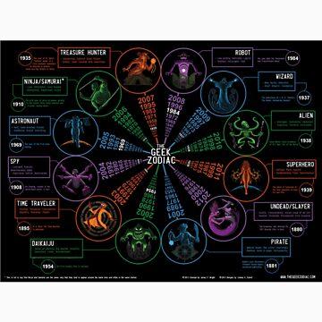 Geek Zodiac by FeralScience