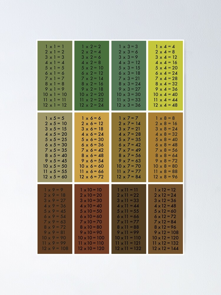 Alternate view of Times Tables - Tree Poster