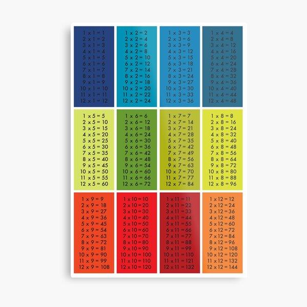 Times Tables - Multi Colour Metal Print