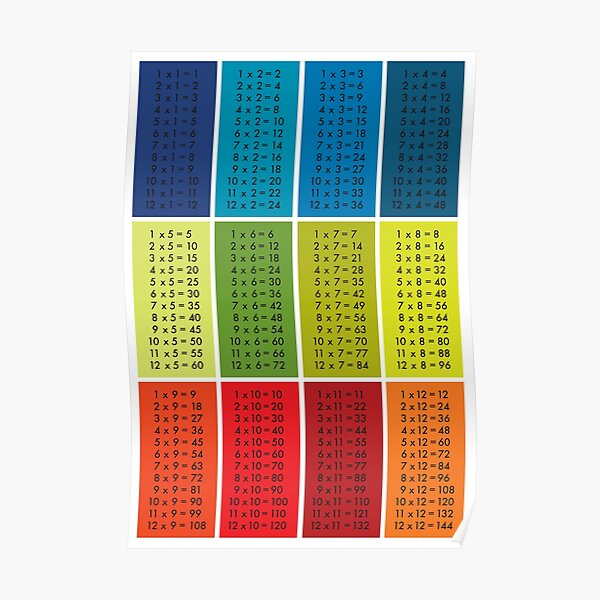 Times Tables - Multi Colour Poster