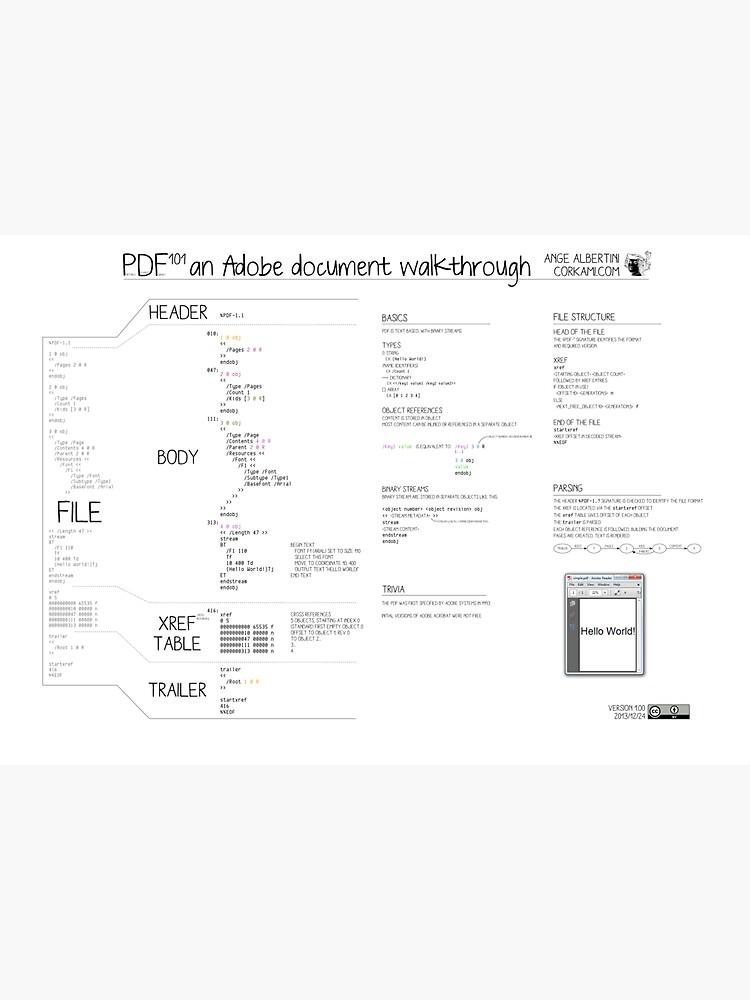 PDF101 an Adobe document walkthrough by Ange4771