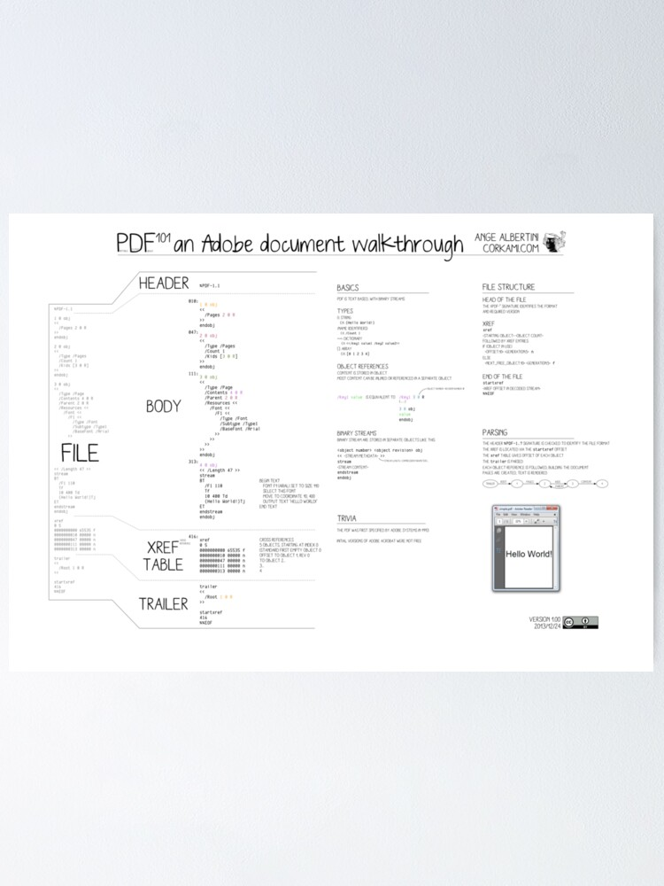 Alternate view of PDF101 an Adobe document walkthrough Poster
