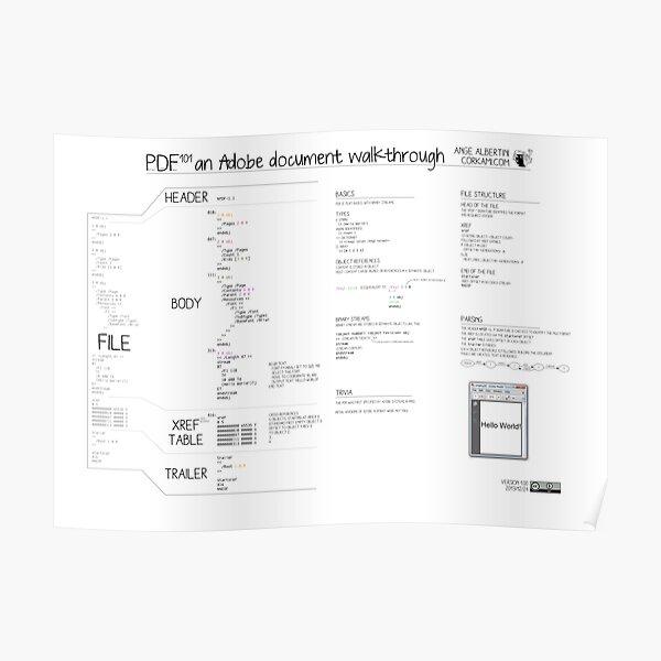 PDF101 an Adobe document walkthrough Poster