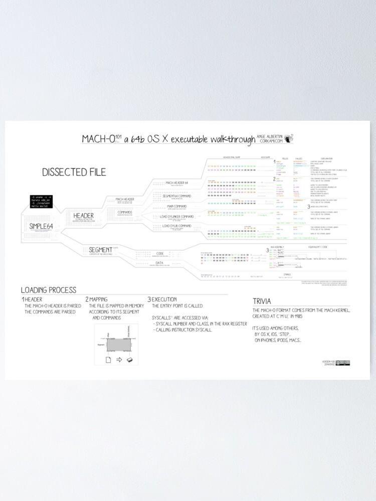 Alternate view of Mach-O 101 an OS X executable walkthrough (64bit, new format) Poster