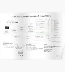 Mach-O 101 an OS X executable walkthrough (64bit, new format) Poster