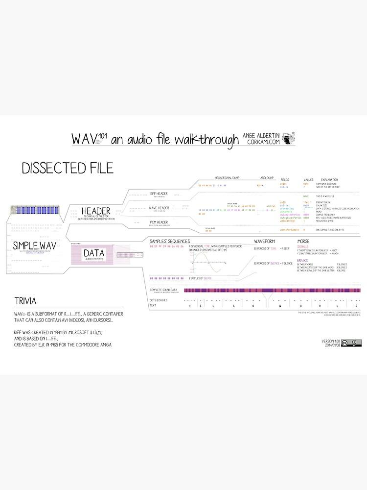 WAV101 an audio file walkthrough (Fun ver) by Ange4771