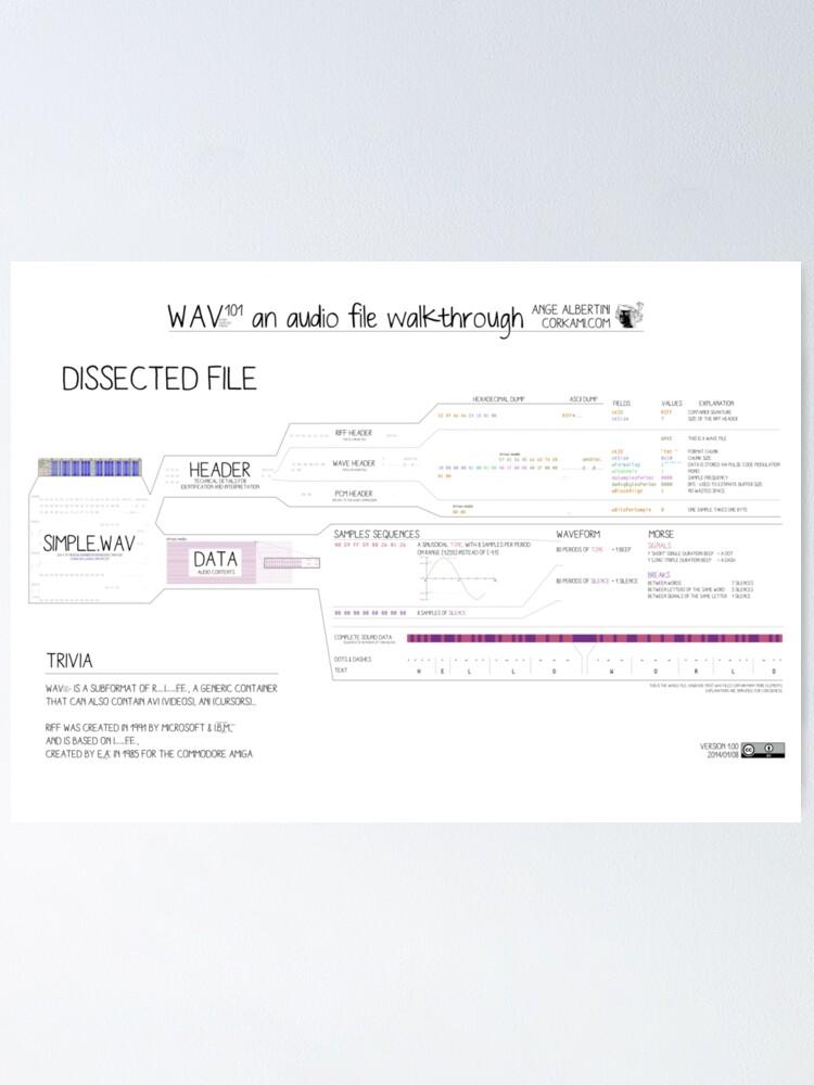 Alternate view of WAV101 an audio file walkthrough (Fun ver) Poster