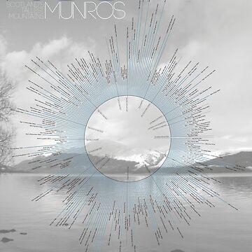 Sir Hugh's 283 Munros by DouglasDickson