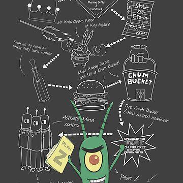 Plankton's Plan Z by somethingdiffer