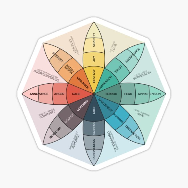 Plutchik's Wheel of Emotions Sticker