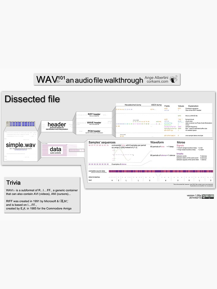 WAV101 an audio file walkthrough (Pro ver) by Ange4771