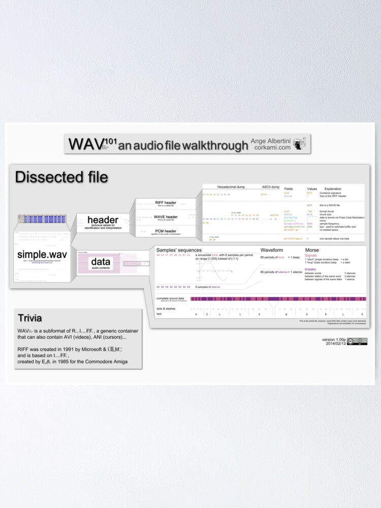 Alternate view of WAV101 an audio file walkthrough (Pro ver) Poster
