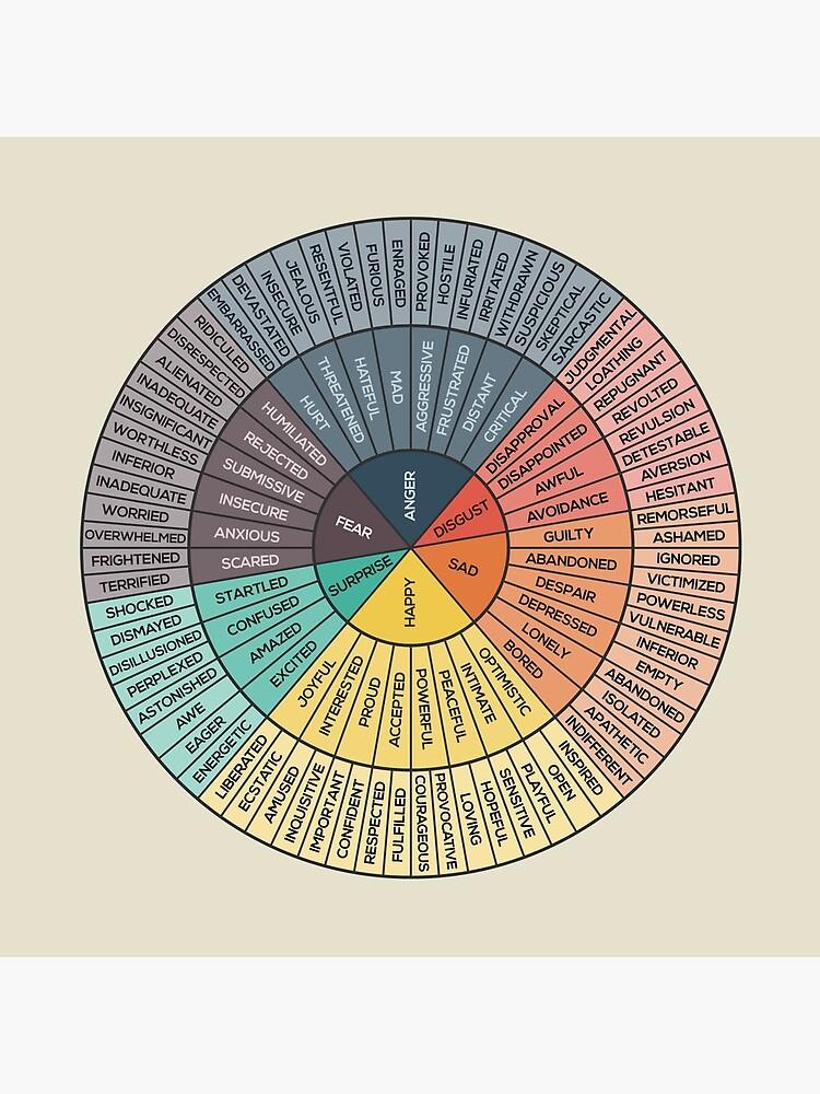 Wheel Of Emotions by innasoyturk
