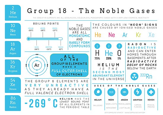 Element Infographics: The Noble Gases by Compound Interest