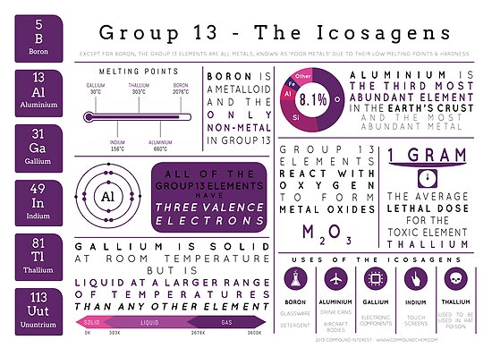 Element Infographics: The Icosagens by Compound Interest