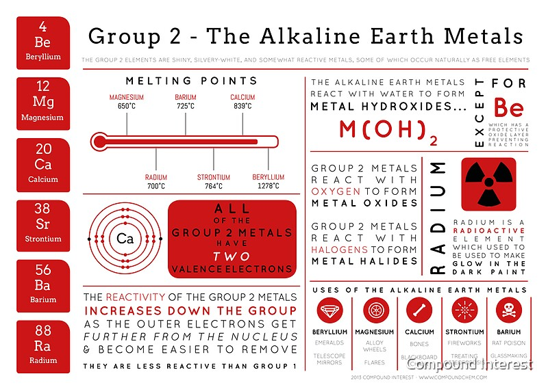 """Element Infographics: The Alkaline Earth Metals"" Posters ..."