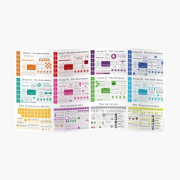 Element Infographics: Tout en un Poster