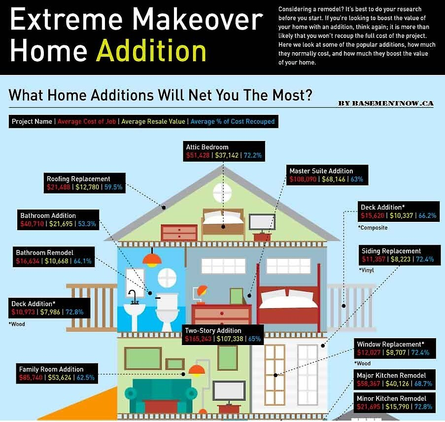 Best Infographic on Extreme Makeover Home Addition  by AnnWesterhoff